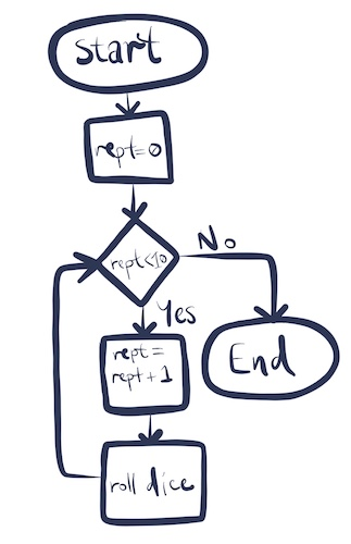A flowchart showing a loop that rolls a dice ten times